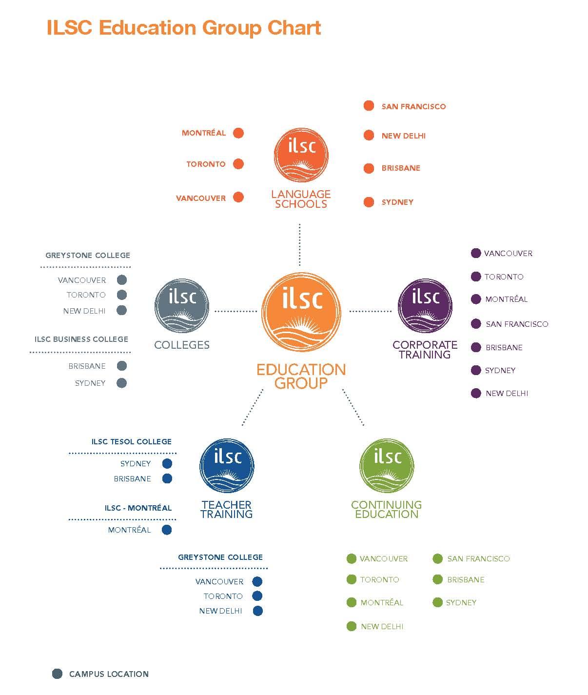 ILSC Education Group Chart