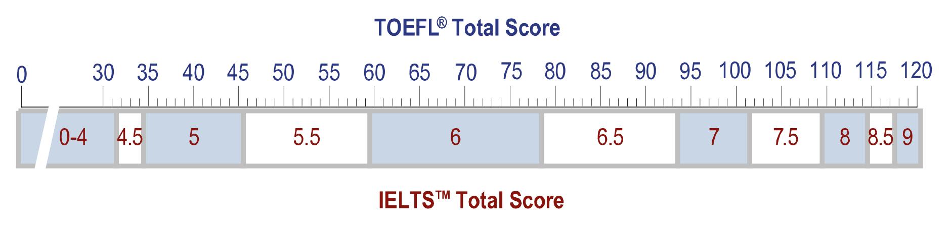 Cal é a diferencia entre os exames IELTS e TOEFL